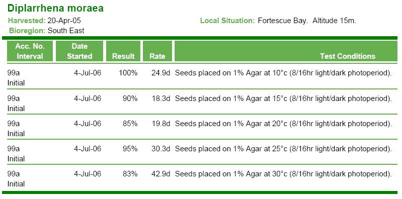 Diplarrhena moraea - germination test results, including germination rate