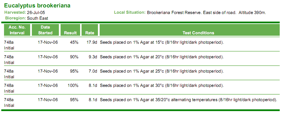 Eucalyptus brookeriana - germination test results, including germination rate